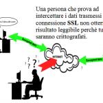Proteggi il tuo sito web con un certificato SSL